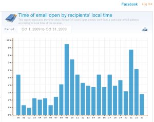 Facebook Notification Read Times (Reader Time Zone)